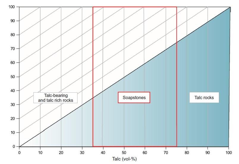 Beträgt in einem Stein der Talkgehalt 35-75%, spricht man von Speckstein.