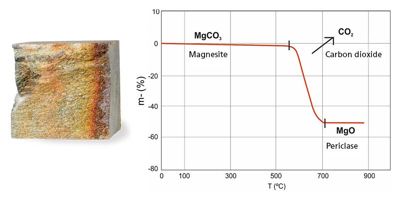 Das eisenhaltige Magnesit des Mammutti-Specksteins reagiert bei hohen Temperaturen in der Weise, dass die Feuerraum bei längerem Gebrauch immer härter wird.