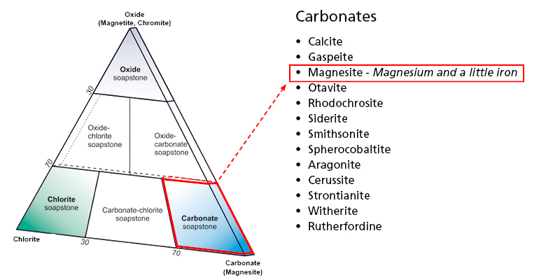 The carbonate in Mammutti soapstone is magnesite that contains magnesium and a little iron.