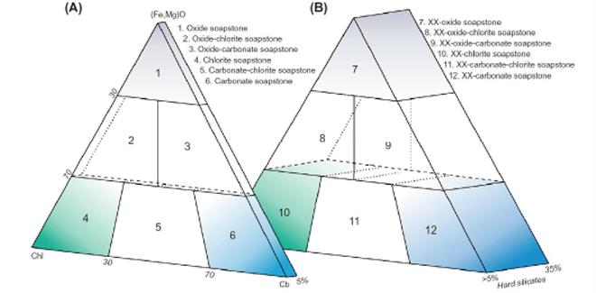 Eine genauere Klassifizierung für Specksteinart beruht auf dem Verhältnis von Oxiden, Chloriten und Karbonaten.